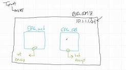 Cisco ACI: What Is A Bridge Domain