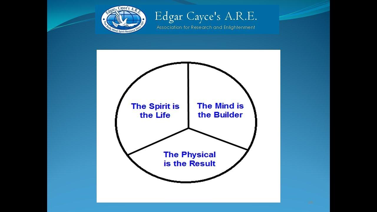 Edgar Cayce on Know Thyself
