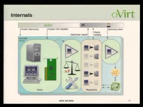 Smart VM Scheduling - Martin Sivák