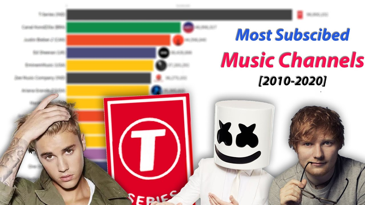 Most Subscribed Music Channel On Youtube 2007 2020 Youtube