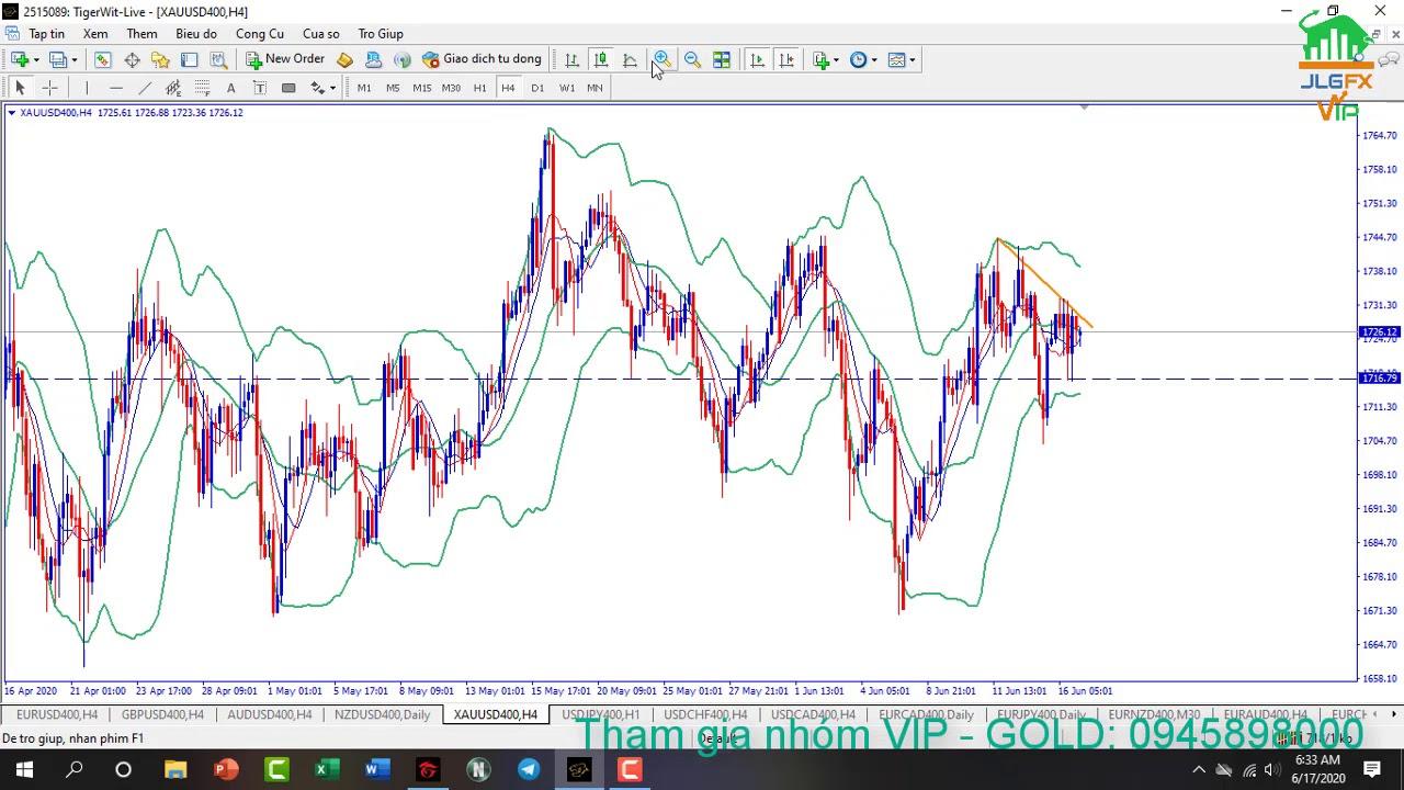 JLGFX Daily 17 06 20 – Thị trường tiếp tục đi ngang tích lũy.