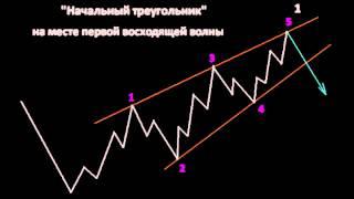 Урок форекс 25. Волны Эллиота. Часть 3. Maxiforex