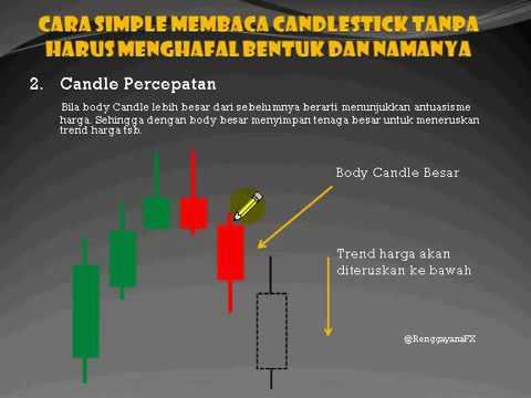 1  Cara Baca CandleStick Secara Mudah
