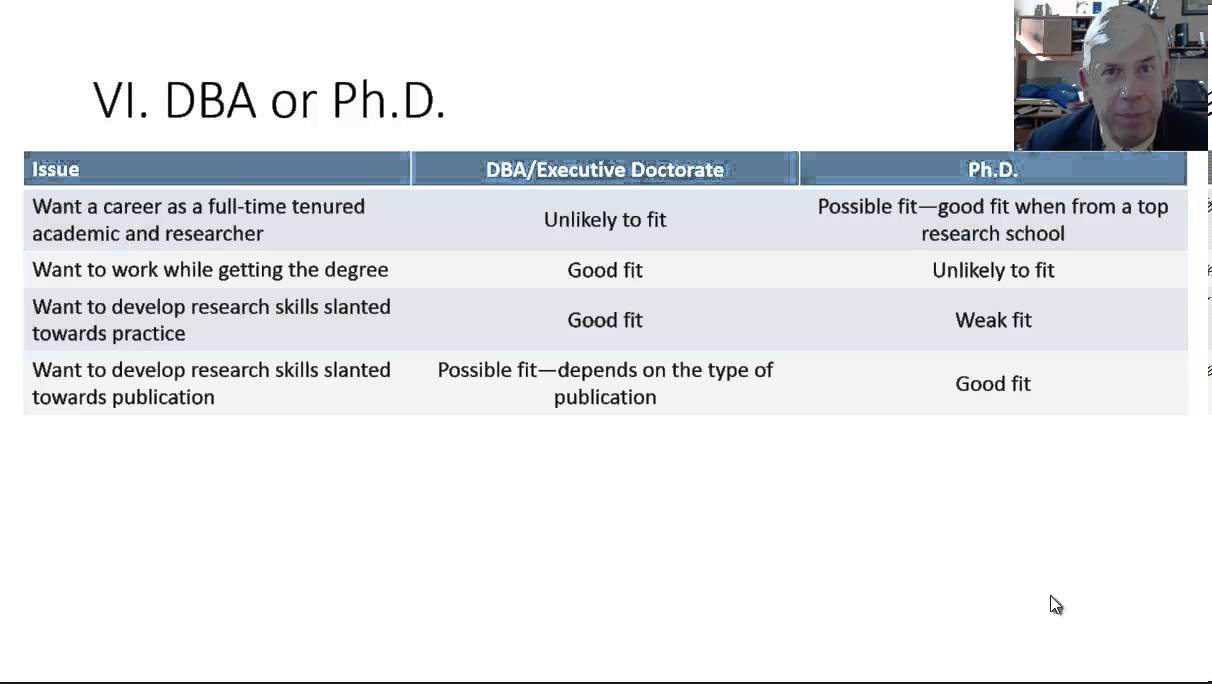 What is the difference between DBA & Phd in Business?