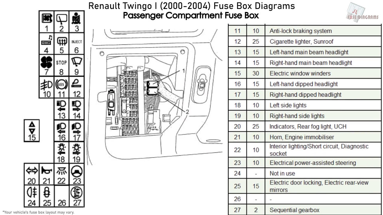 Diagram Wiring Diagram Renault Twingo Full Version Hd Quality Renault Twingo Networxwiring Biorygen It