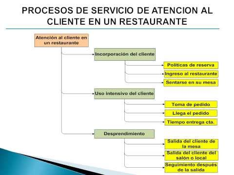 Pmbok ejemplo de procesos youtube for Procesos de un restaurante