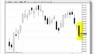 Day Trading Strategy with Candlestick Charts