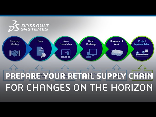 The Retail Supply Chain: Money Left on the Table - Dassault Systèmes