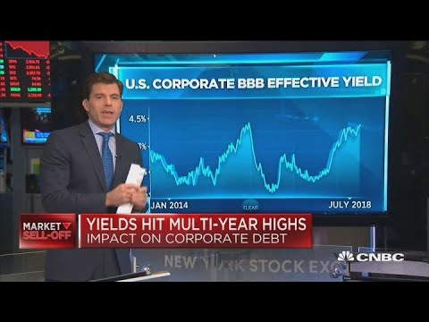 Yields hit multi-year highs: Impact on corporate debt