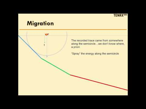 The Magic of Seismic Migration - tutorial for non-geophysicists