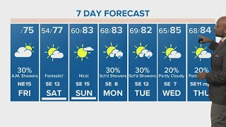 Houston weekend weather: Latest cold front blasts through Texas