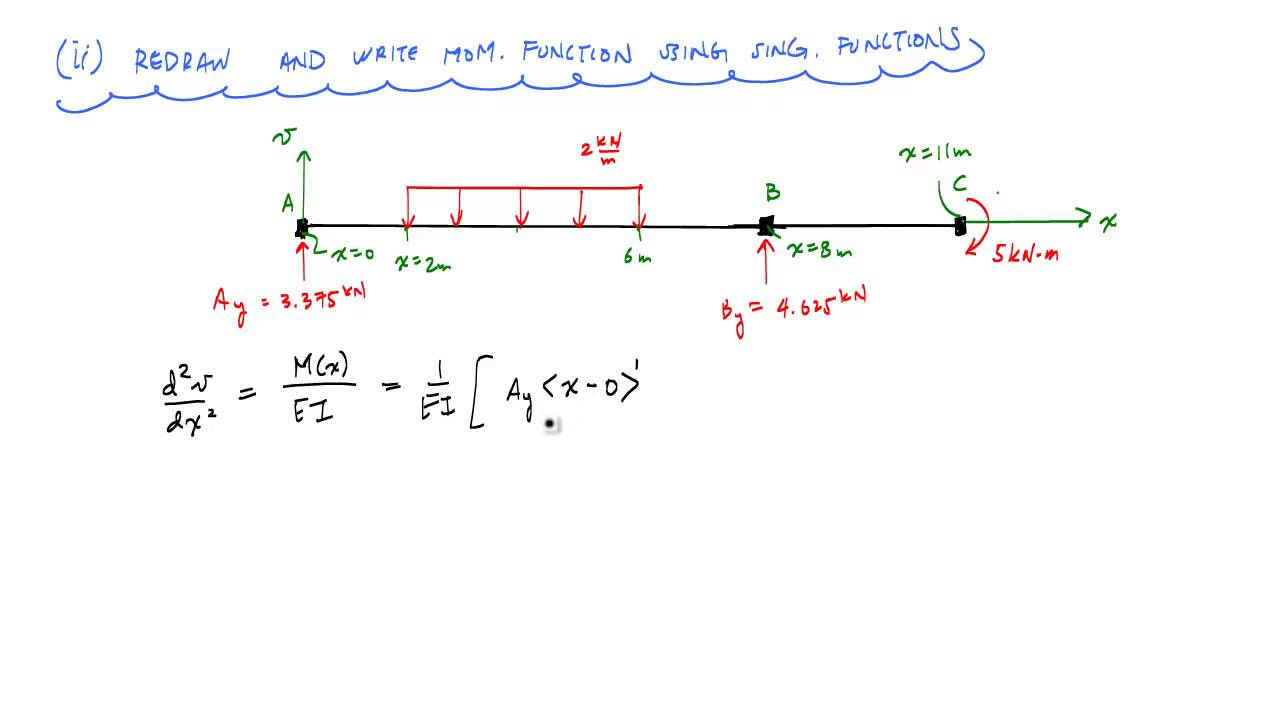Beam Deflections With Singularity Functions Example 2 Mechanics Deflection Diagrams Of Materials