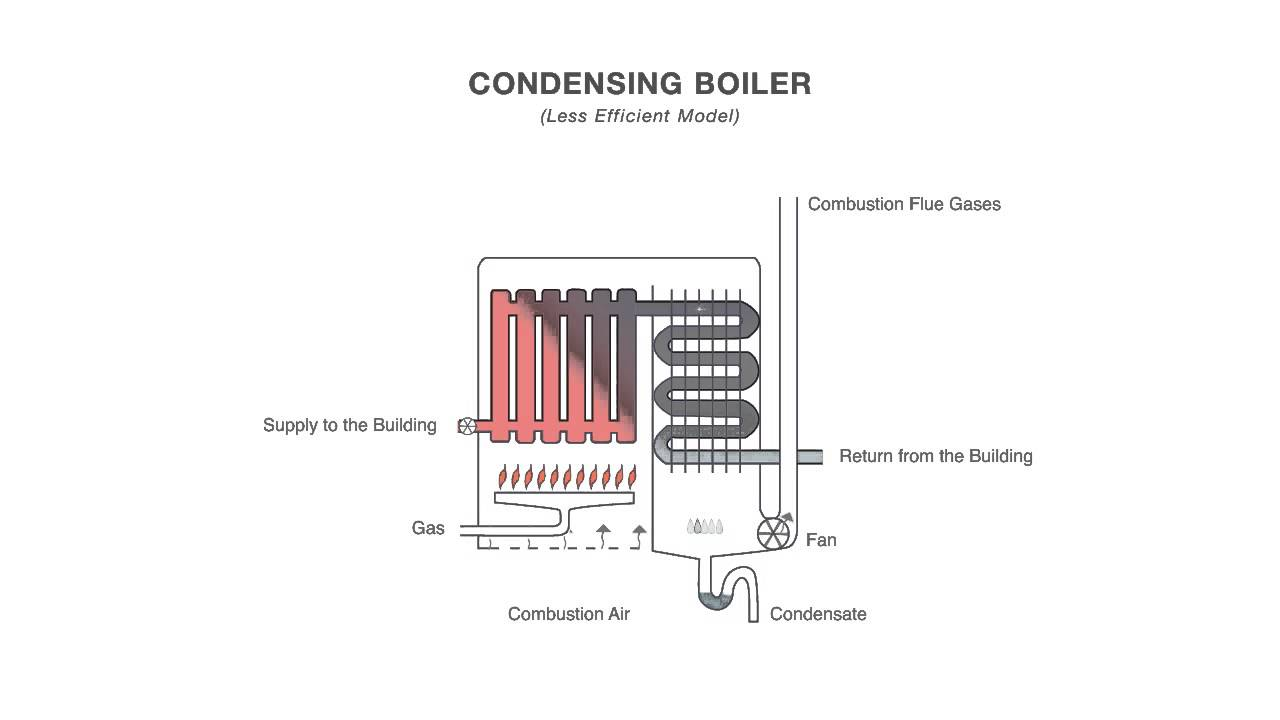 How an Inefficient Condensing Boiler Works - YouTube