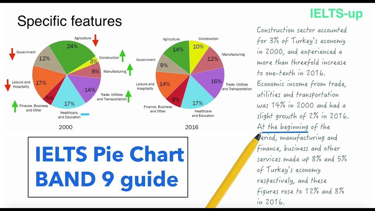 Ielts Writing Task 1 Pie Chart Lesson Youtube