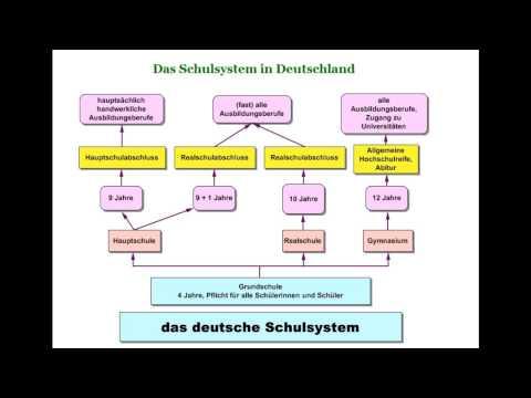 German School System # 1 - Das deutsche Schulsystem