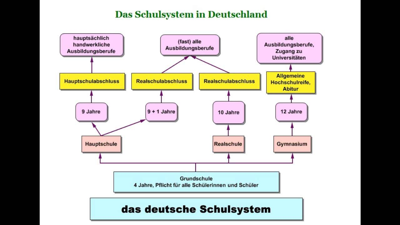 German School System # 1 - Das deutsche Schulsystem - YouTube