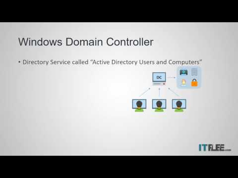 What Is A Windows Domain Controller?