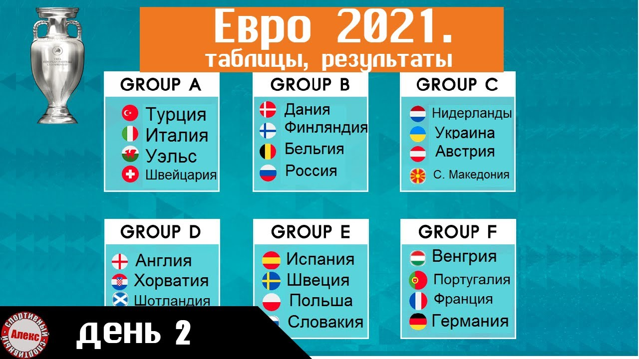 Чемпионата Европы по футболу 2020. День 2. Таблицы. Результаты. Расписание. онлайн томоша килиш