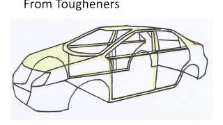 Innovative Resin Systems Overview Of Automotive Products