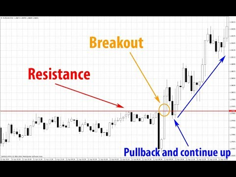 How To: Buy The Breakouts, Read Candlesticks & Trade Price Reversals