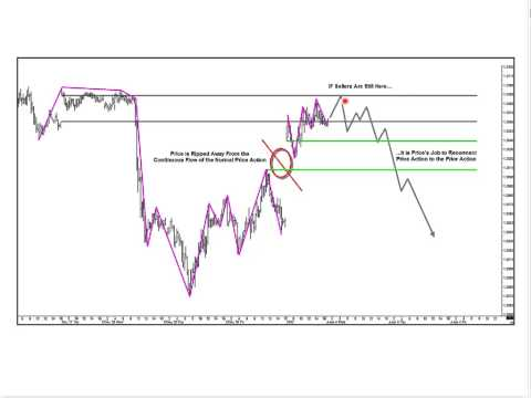 CME Learn Powerful New Ways to Use Gaps and 'Event Style Bars' When Trading CME Currency Futures 201