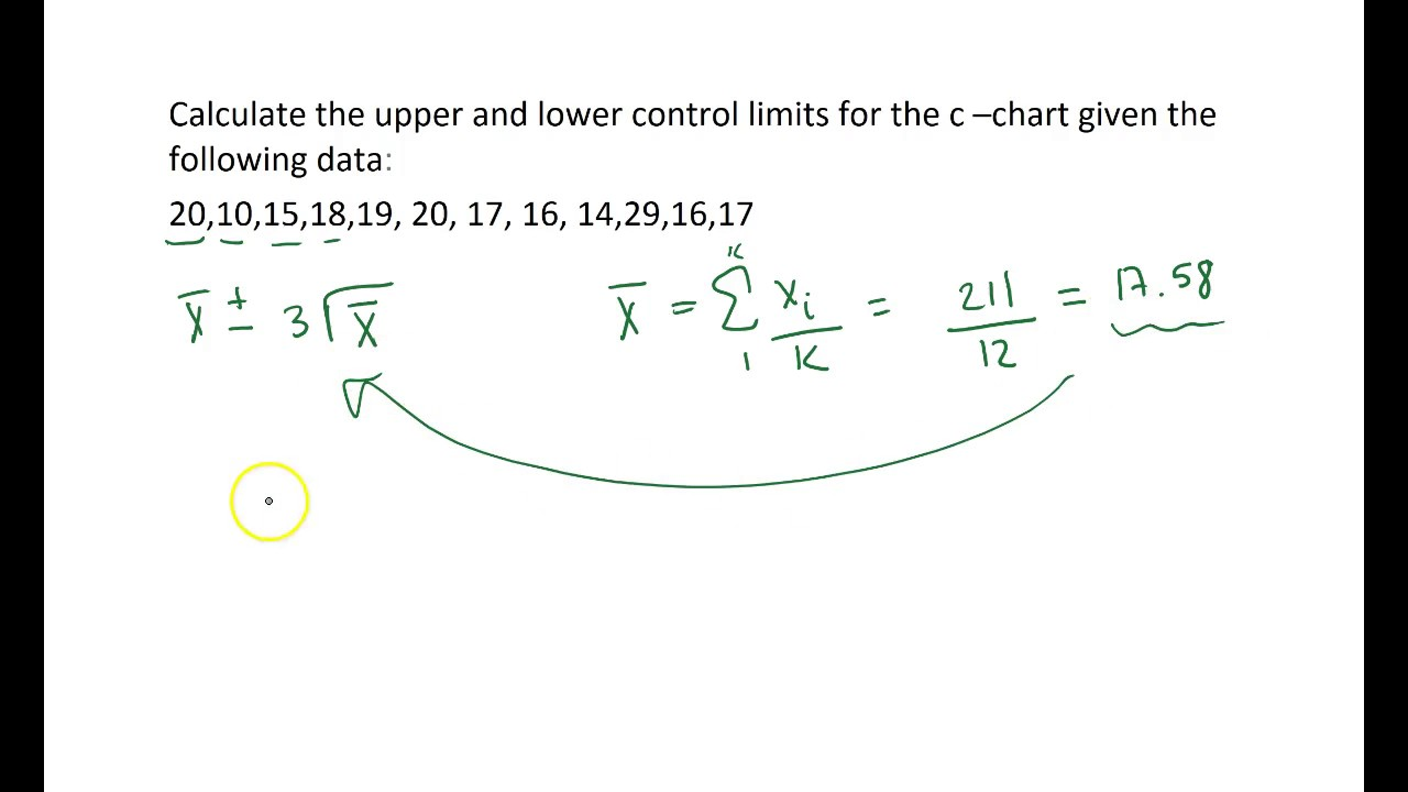 Calculating Control Limits for a c chart by hand