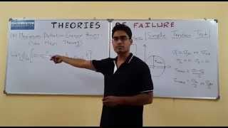 Theories of Failure (Gate lecture in Hindi)