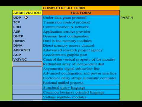 COMPUTER - FULL FORM PART4 - YouTube