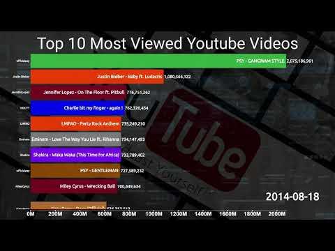 Самые популярные видео на Youtube 2006-2019