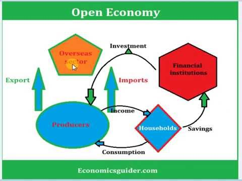 open economy vs closed economy
