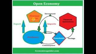 Open Economy and Closed Economy