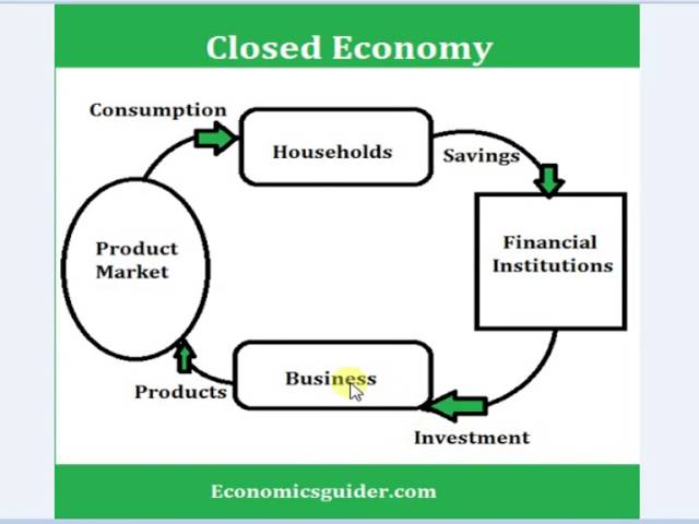 open economy An open economy is an economy in which international trade takes place open economies are generally thought to be better than.