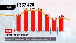 Коронавірус в Україні за останню добу захворіли понад 5 тисяч людей