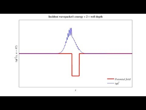Quantum mechanical tunneling and reflection simulation