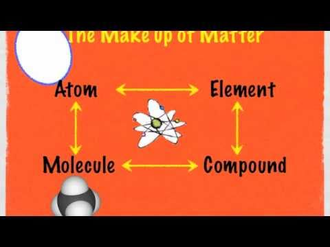 Understanding Atoms, elements, and molecules Part #1 (9min)