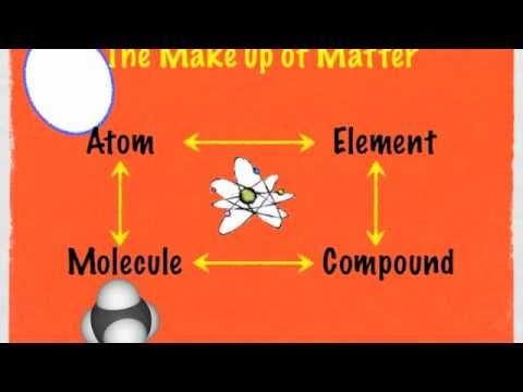 Understanding Atoms, elements, and molecules Part #1 (9min) - YouTube - molecule vs atom