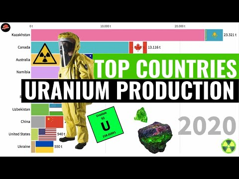 TOP 10 COUNTRIES BY URANIUM PRODUCTION 1990 - 2020