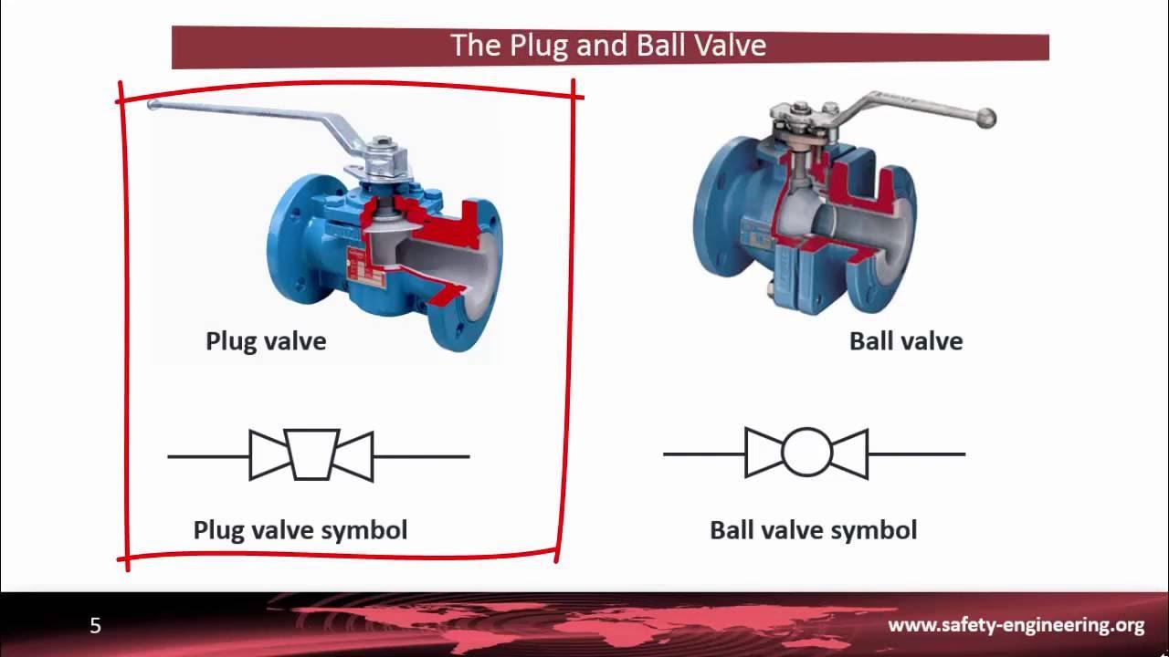 Pid Part 4 Final Control Element Symbols The Various Kinds Of