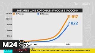 Число заразившихся коронавирусом в России достигло 12 тысяч - Москва 24