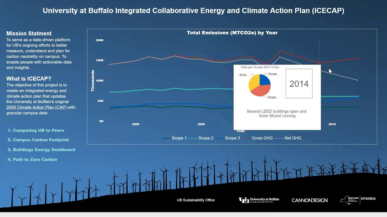 Integrated Collaborative Energy and Climate Action Plan