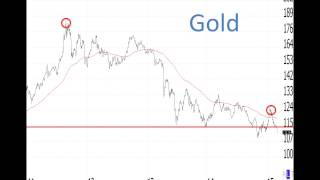 How To Hedge Falling Gold