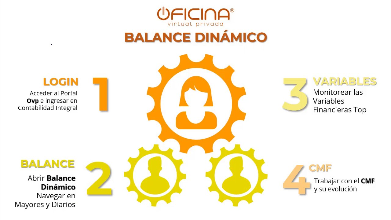 Balance Dínamico para CMF