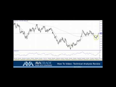 Technical Analysis Review - How To Trade