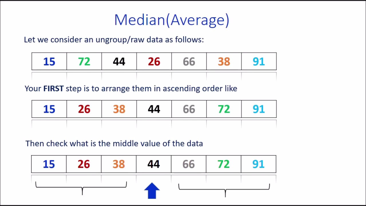 How To Calculate Median From Ungroup Data