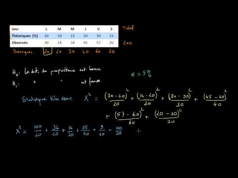 Test du khi deux (test d'adéquation)