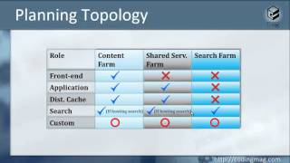 MinRoles Feature in SharePoint 2016
