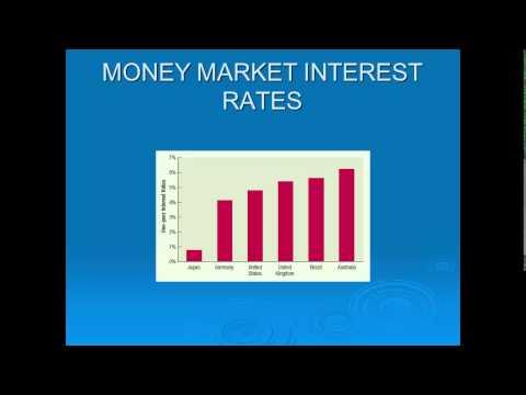Chapter3, International Finance