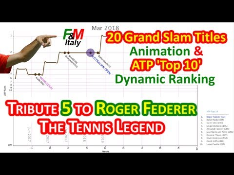 🏆 F&M Tribute 5 to Roger Federer: 97 ATP Titles Animation & ATP Top 10 Dynamic Ranking - Apr. 2018