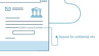 How to spot a phishing email | BMO