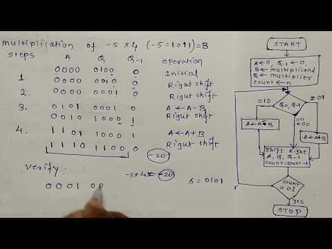 Booth's Algorithm With Example | booths | booths algo